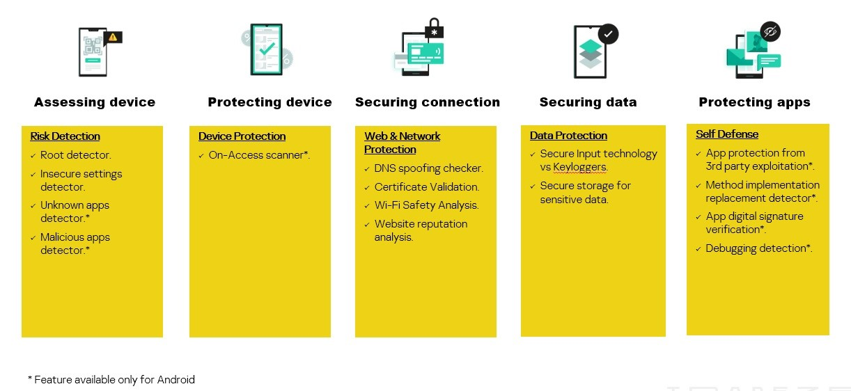 KMS-SDK Five Step approach for mobile apps security.